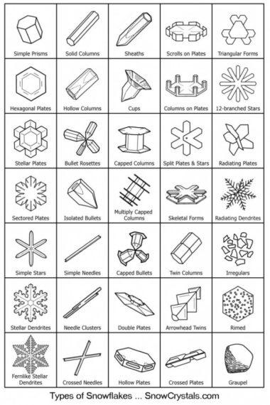Tipos-de-copos-de-nieve